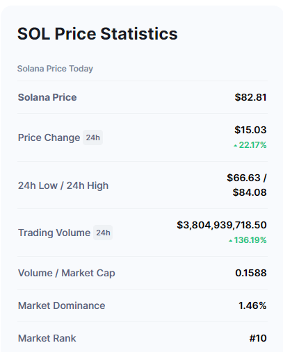 Solana (SOL) Continues to Make Fresh Highs on Pumped Up Volume