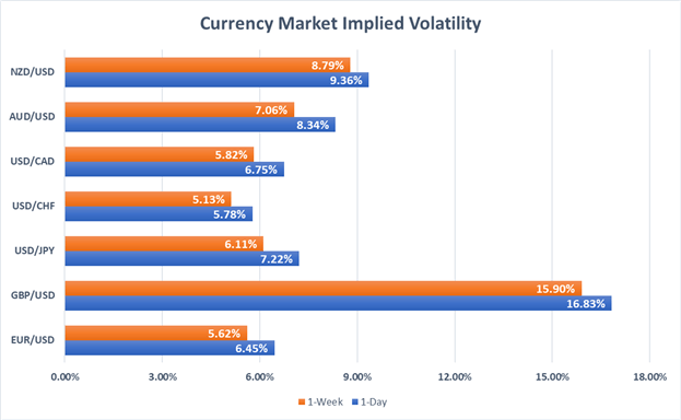 GBPUSD: Brexit Latest Pushes Overnight Implied Volatility to Extremes