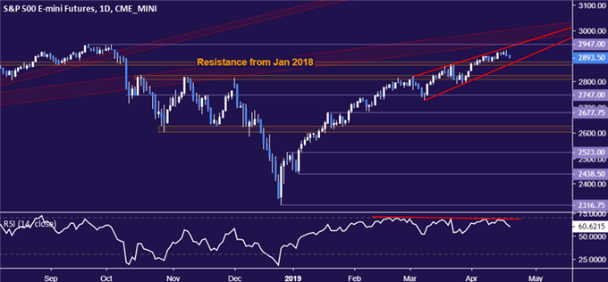 S&P 500 chart warns bearish reversal may be imminent