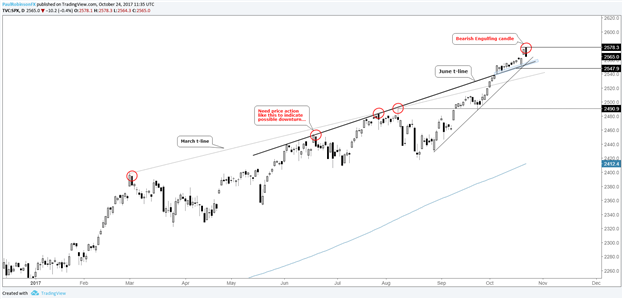 S&P 500 Technical Analysis: Engulfing Bar Marking Start of Weakness?