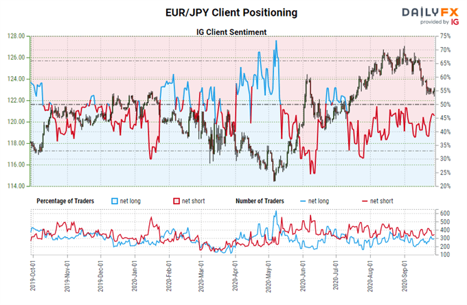 Previsioni per l'euro: breakout falliti o guasti falsi?  Livelli per EUR / JPY e amp;  EUR / USD