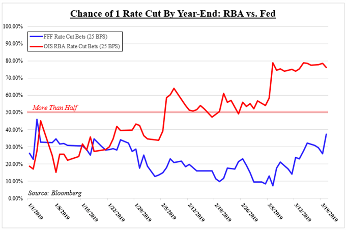 Fed, RBA 2019 Rate Cut Bets