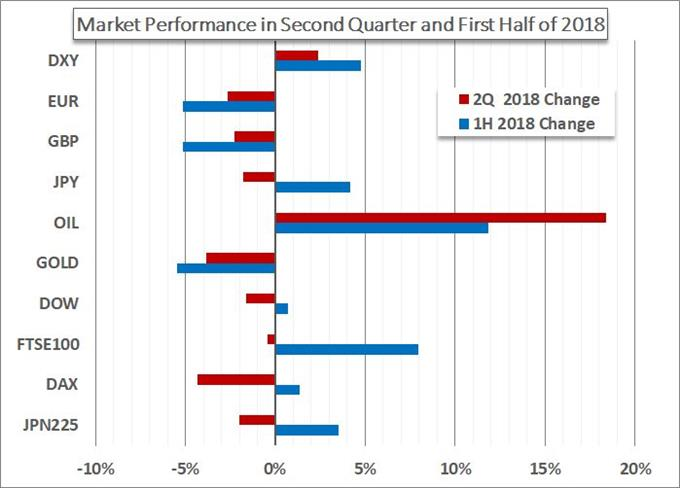 The Second Quarter and First Half 2018 Performance for Multiple Markets