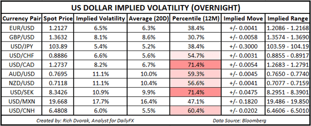 USD Price Chart Outlook US Dollar Implied Volatility Trading Ranges USDCAD
