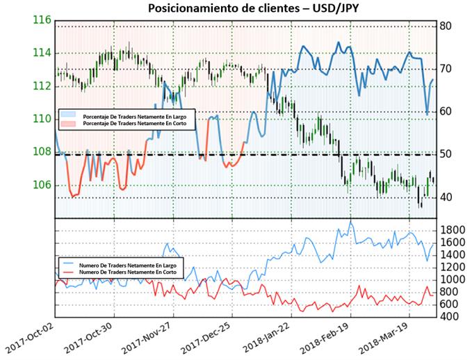 Operativa en el USD/JPY sugiere cautela