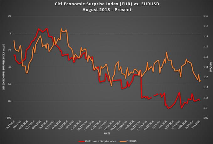 Citi Economic Surprise Index vs. EUR/USD