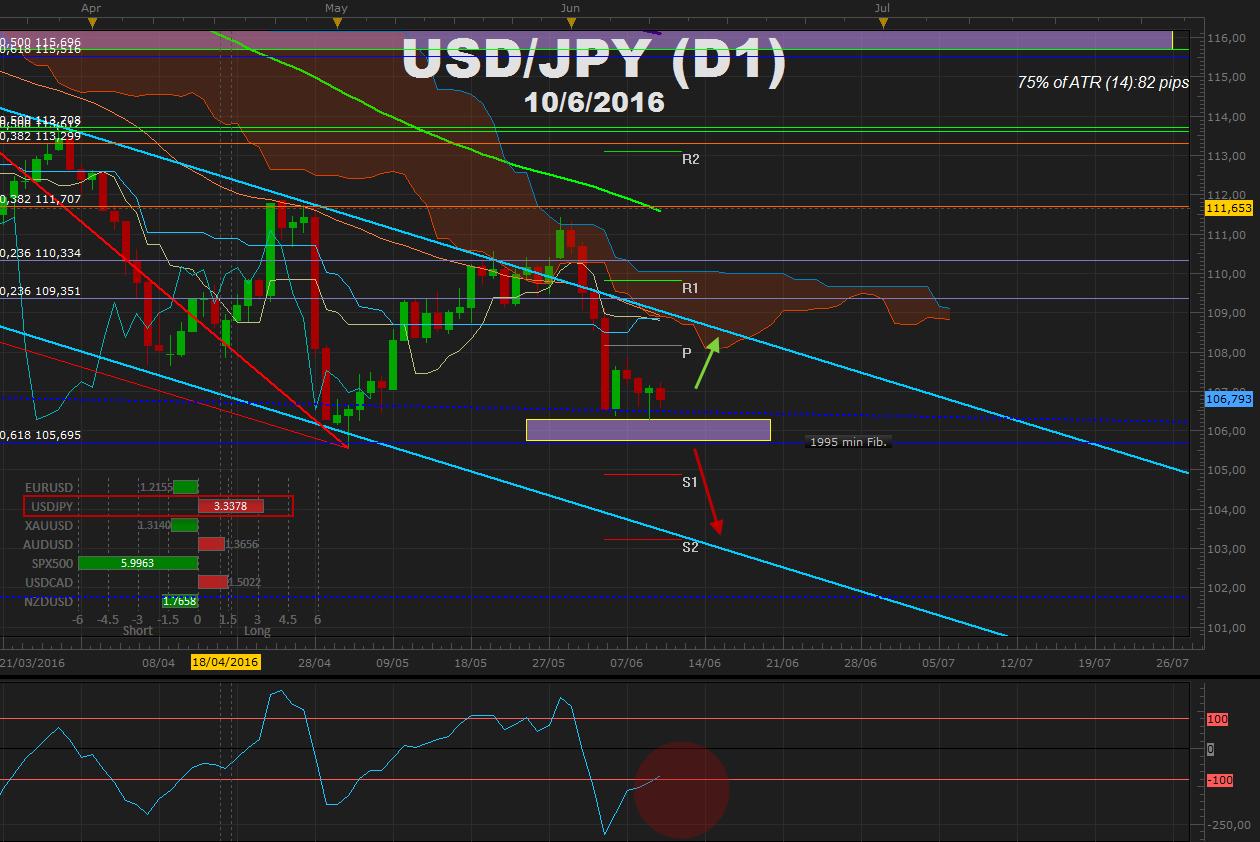 USDJPY inestabilidad en la fuerza del USD mantiene el canal vigente – FOMC y BOJ