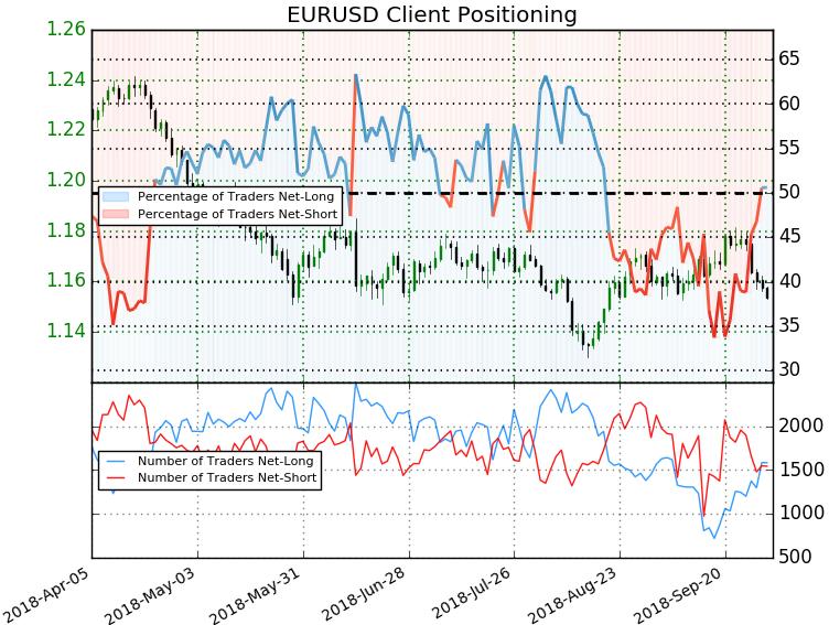 Eur Usd Trader Sentiment