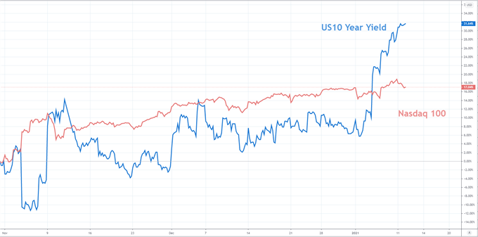 nasdaq 100 price chart and us treasury yields