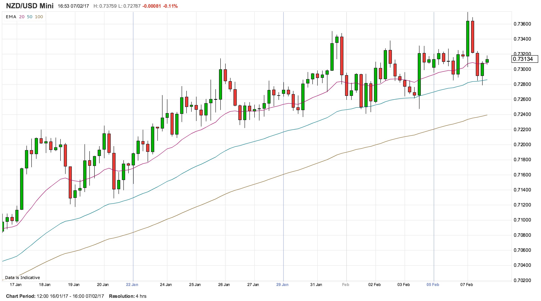 RBNZ mantendría tasa estable pero un cambio del sesgo podría levantar al NZD/USD