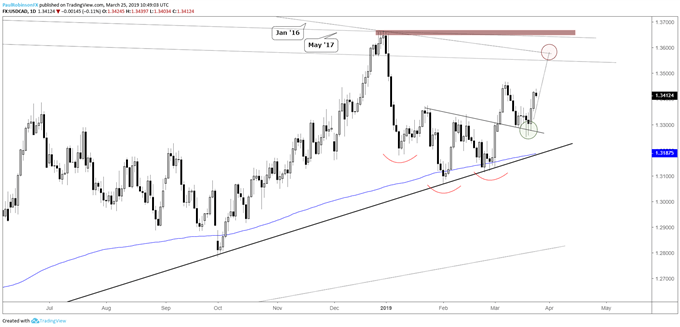 USDCAD daily chart, further follow-through on inverse H&S