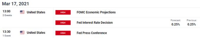Stocks Creep Higher as Market Awaits Fed Decision - Stock Market Forecast