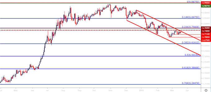 usdcnh daily price chart