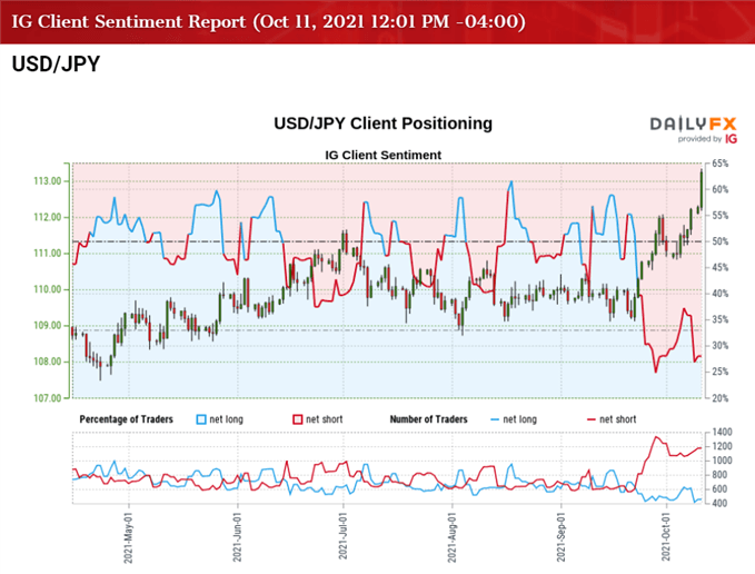 USD/JPY Rate Rally Pushes RSI Into Overbought Territory