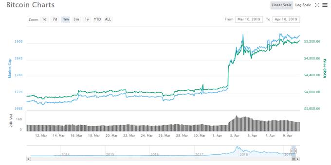 Bitcoin (BTC): Bullish Price Action May Breach $6,000 or More