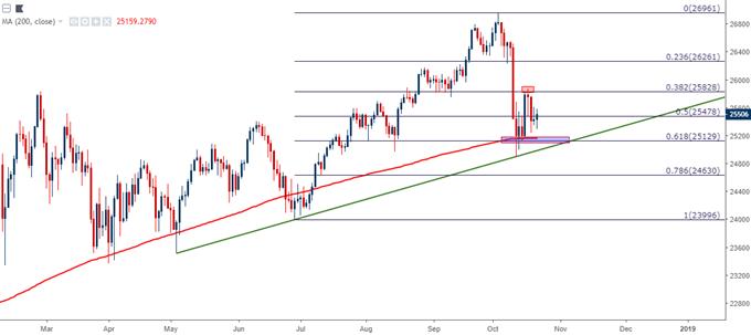 Dow Jones Daily Price Chart DJIA DJI