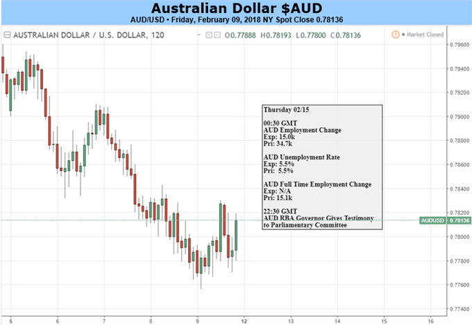 Australian Dollar Should Remain Heavy On Global Risk Aversion