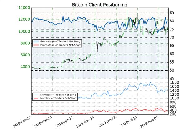 Bitcoin : découvrez le signal contrarien donné par le positionnement des traders