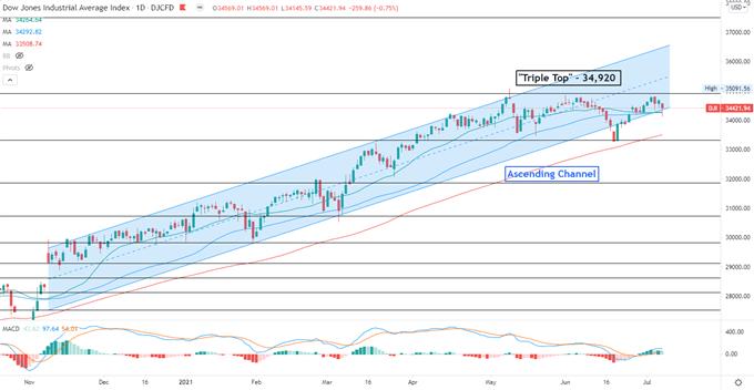 Dow Jones Retreats as Sentiment Sours, Will Hang Seng Index Follow?