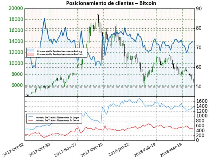 Bitcoin en espera de posibles futuras caídas