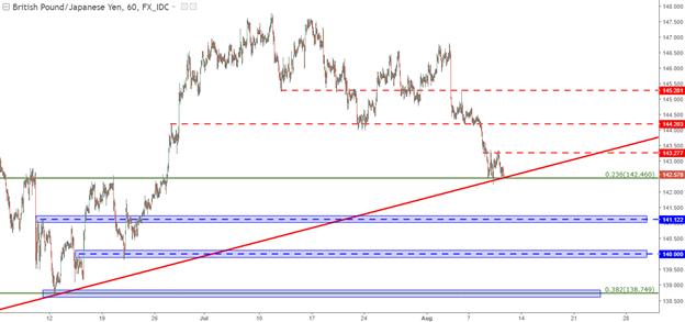Le GBP/JPY, l'EUR/JPY vers la continuation/revirement de l'aversion au risque
