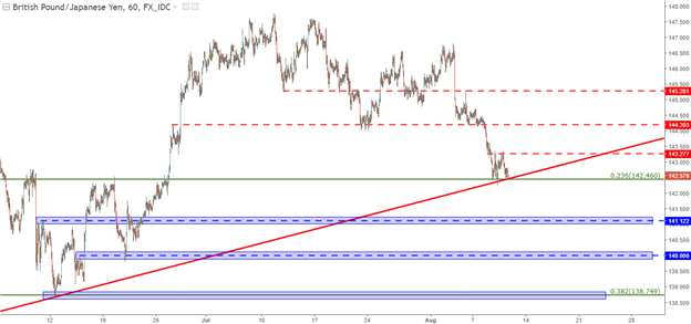 GBP/JPY, EUR/JPY for Continuation/Reversal of Risk Aversion