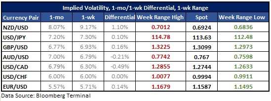 USD/JPY Options Appear to be Underpricing Potential for Volatility