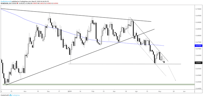 NZDUSD daily chart, channel keeps it pointed lower