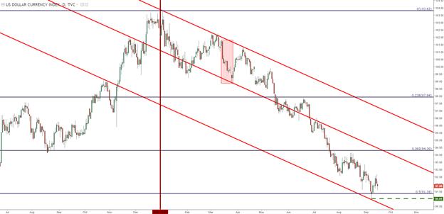 FOMC vor Beginn quantitativer Straffungen: Wie werden Anleihen und USD reagieren?