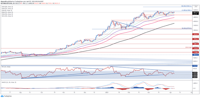Bitcoin (BTC) Consolidating Below $60K, Ripple (XRP) Surges to Multi-Year Highs