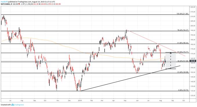 BABA stock price chart earnings