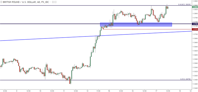 GBP/USD Hourly with Short-Term Support Around 1.3750
