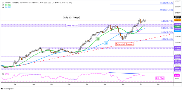 US Dollar Uptrend Loses Steam, Watch Support. USD/SGD, USD/THB, USD/PHP, USD/IDR