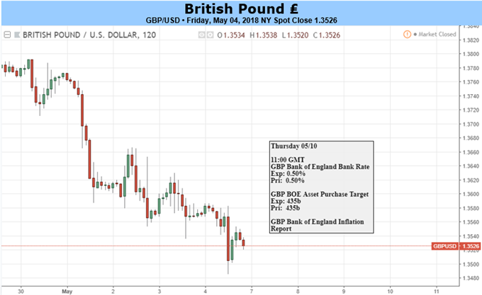 British Pound vs. US Dollar daily chart
