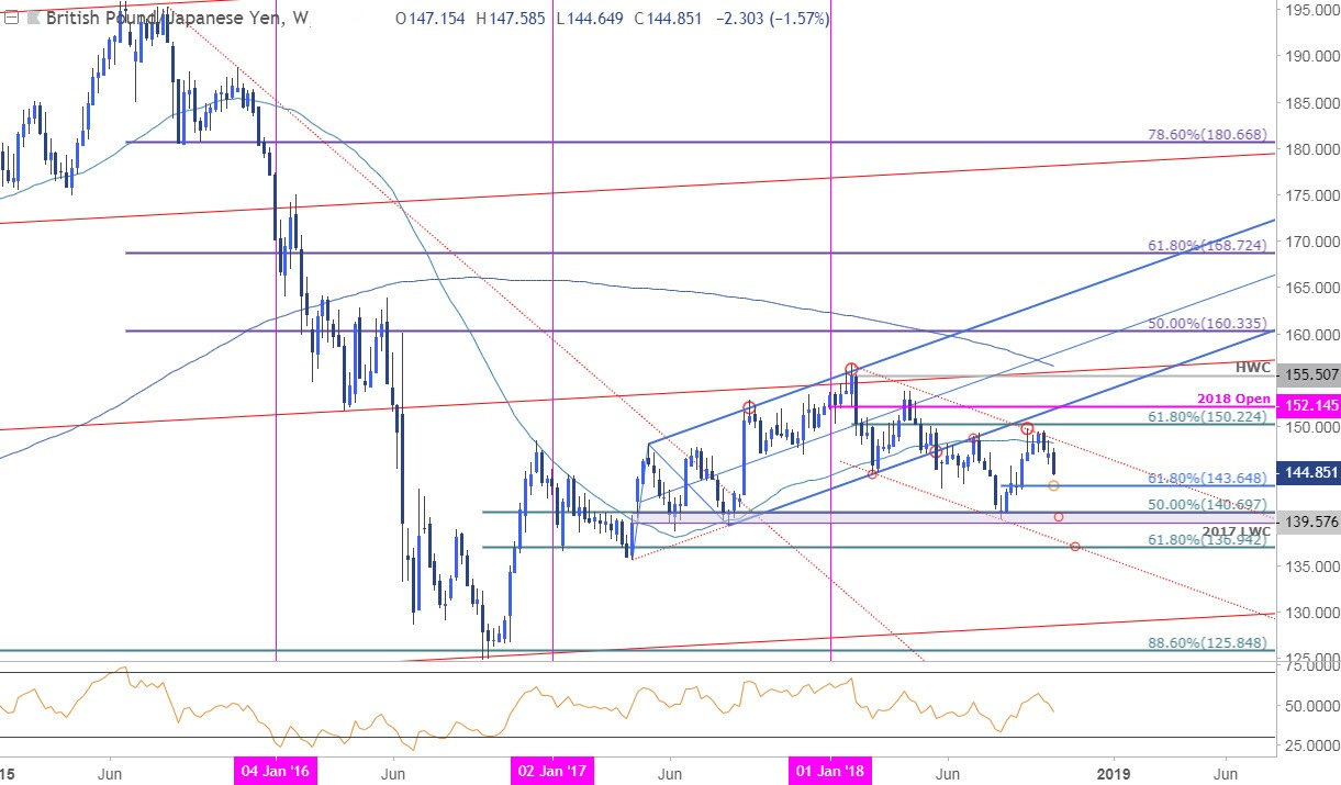 Gbp Jpy Weekly Price Chart