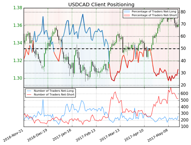USD/CAD Technical Analysis: CAD Strength Needs Oil to Follow Through