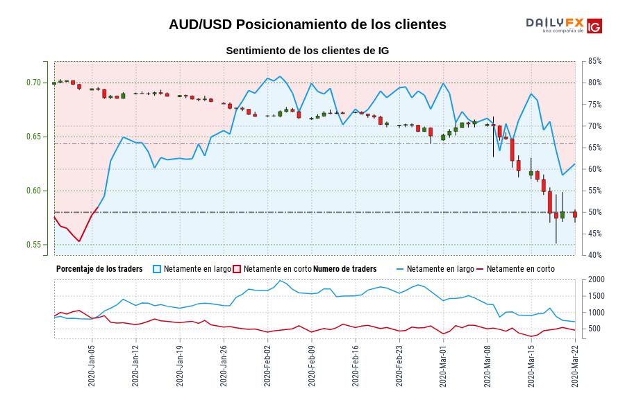 Sentimiento (AUD/USD): Los traders operan en corto en AUD/USD por primera vez desde ene. 06, 2020 cuando la cotización se ubicaba en 0,69.