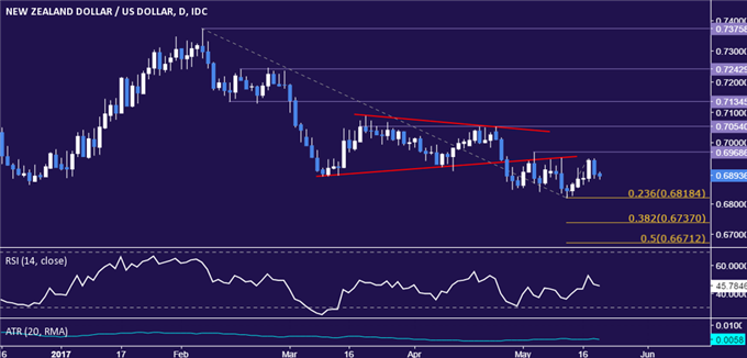 NZD/USD Technical Analysis: Coiling Up Below 0.70 Figure