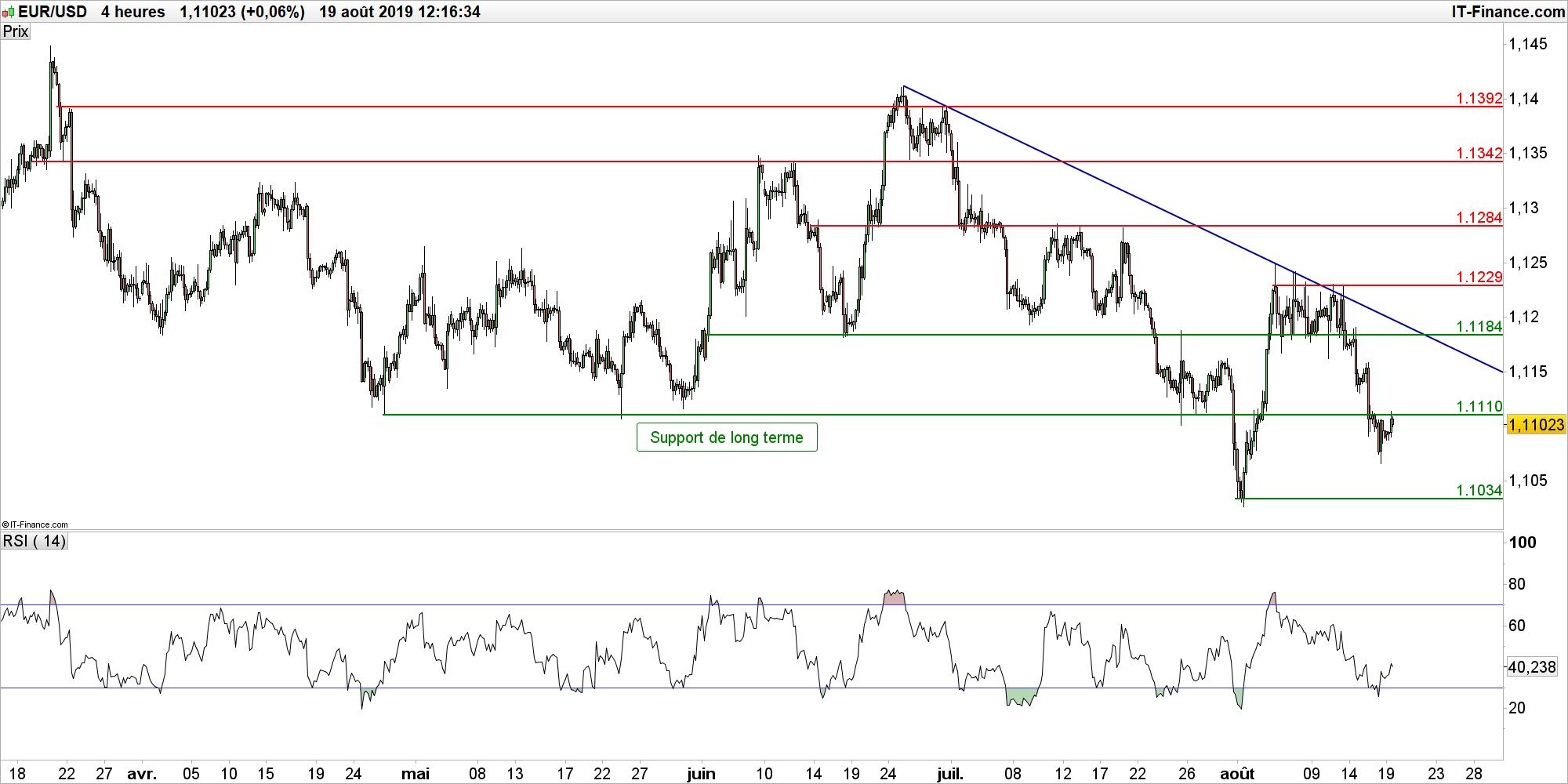 EUR/USD Forecast (Euro to Dollar), News & Analysis