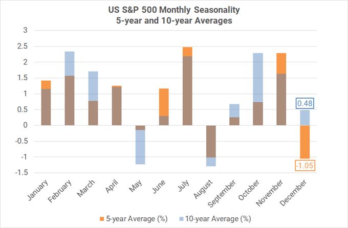 Xu hướng thời vụ theo tháng của cặp S&P 500 ( trung bình 5-10 năm)