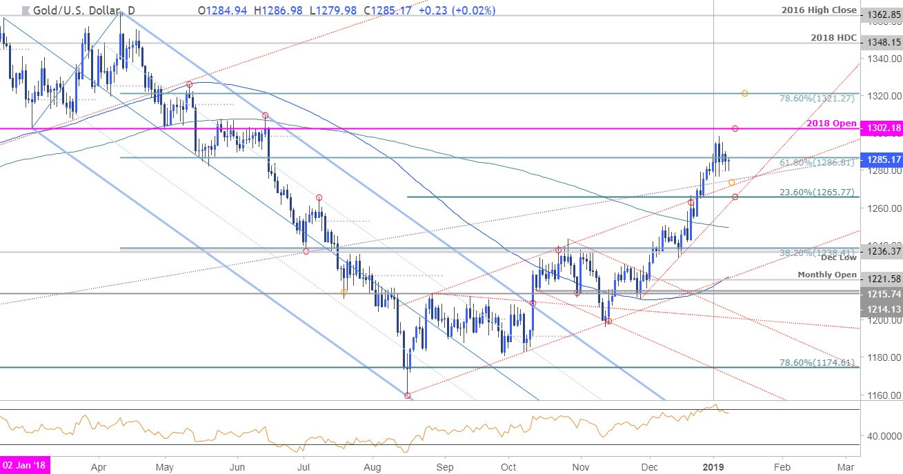 Forex - xau/usd (gold) technical analysis daily weekly