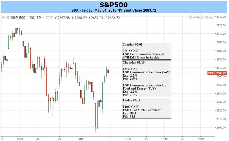 Bullish DAX Momentum Gathers Pace, S&P 500 Remains Bid Following FOMC