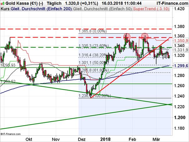 Gold: Fibonacci-Level hält Druck stand