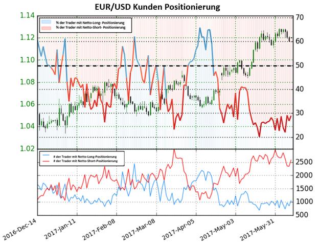Euro Prognose