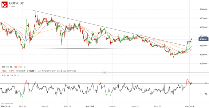 Analyse technique de la paire GBP/USD: éventuelle poursuite de la progression