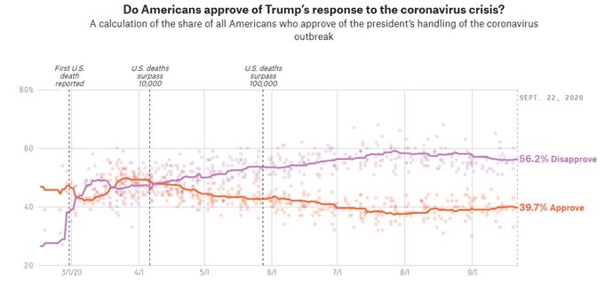 Grafico che mostra l'approvazione Trump