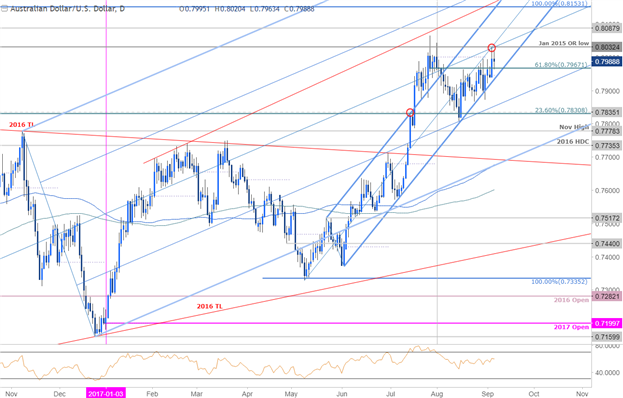 AUD/USD Price Chart- Daily Timeframe