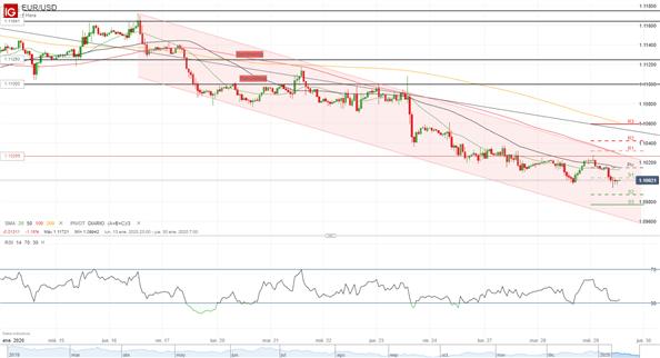 Análisis EUR/USD: Euro condicionado por la aversión al riesgo
