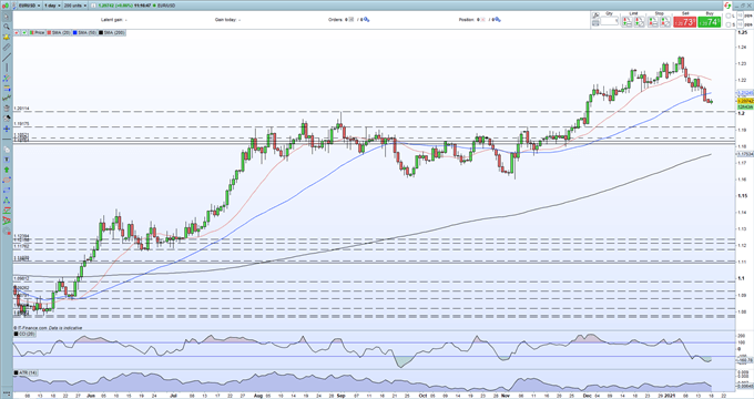 EUR/USD Price Outlook - Sitting on Multi-Week Support Ahead of Busy Data and Events Week