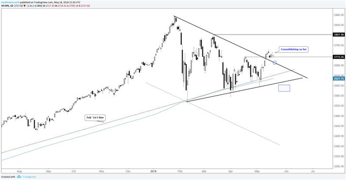 S&P 500, DAX & FTSE - Maintaining a Bullish Stance
